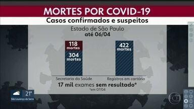 Covid-19: número de casos registrados pelo Governo é menor que o dos cartórios - A secretaria estadual contabiliza 304 mortes e os cartórios 422.