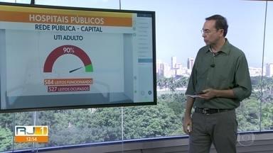 Leitos de UTI dos hospitais públicos do Rio estão com 90% de ocupação - Hoje são 527 leitos ocupados de um total de 584 leitos.