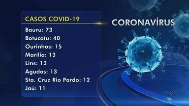 Veja os casos confirmados de coronavírus e as mortes no centro-oeste paulista - Confira os números da Covid-19 na região centro-oeste paulista.