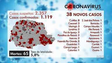 Paraná tem 65 mortes causadas pelo novo coronavírus - Foram registrados 38 novos casos da doença no estado.