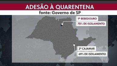 Cajamar atinge 69% de isolamento social - Cidade é a segunda melhor do Estado, atrás apenas de Bebedouro, no interior