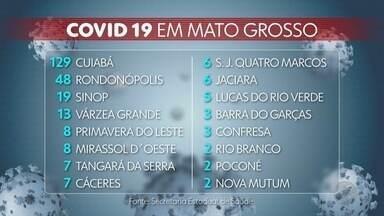 Mato Grosso tem 292 casos confirmados de coronavírus - Mato Grosso tem 292 casos confirmados de coronavírus.