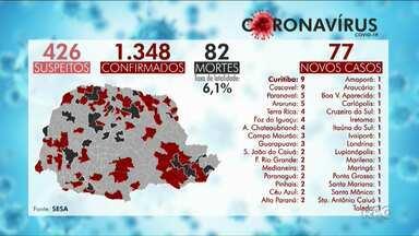 Paraná registra 77 novos casos da Covid-19 - São 426 casos suspeitos no Estado.