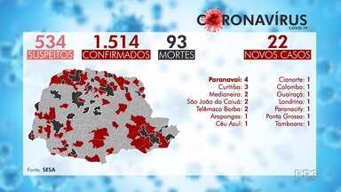 O Paraná já tem 93 mortes por Covid-19 - Veja os dados detalhados em todo o estado. Curitiba registrou mais duas mortes.