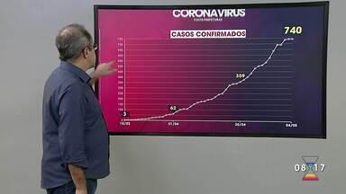 Casos de coronavírus na região em 4 de maio - Balanço é feito com informações das prefeituras.