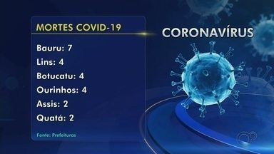 Confira o balanço de casos de Covid-19 no centro-oeste paulista - Região ultrapassa a marca de 470 casos confirmados da doença, com 33 mortes registradas em 16 cidades.