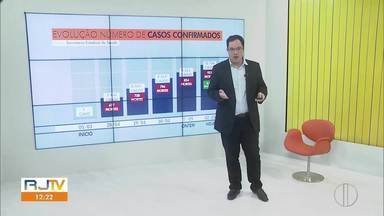 Confira os casos confirmados de Covid-19 no Estado do Rio - Casos confinados da doença continuam aumentando.