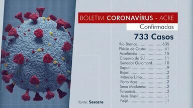 Acre confirma até esta segunda-feira (4) 733 casos de Covid-19 e 28 óbitos - Acre confirma até esta segunda-feira (4) 733 casos de Covid-19 e 28 óbitos