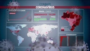 Número de mortes por coronavírus registradas em 24 horas chega a 600 - O aumento foi de 102,7% em relação ao número anterior. Já são mais de 116 mil casos confirmados de Covid-19, com quase 8 mil mortes.