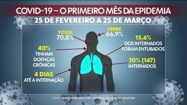 Perfil dos infectados pelo coronavírus mostra que a maioria é de homens - Homens representam 54,7% dos infectados, mulheres são 45,3. Média de idade dos infectados é de 39 anos.