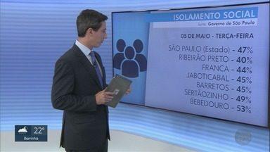 Veja o índice de isolamento na região de Ribeirão e Franca na terça-feira, 6 de maio - Franca alcançou 44% e Barretos, 45%.