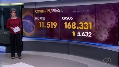 Brasil tem 11.519 mortes por coronavírus e mais de 168 mil casos confirmados - Nesta segunda-feira (11) foram registradas 396 mortes por Covid-19 no Brasil.