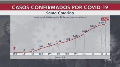SC registra 3.529 casos confirmados de Covid-19 e 69 mortes pela doença - SC registra 3.529 casos confirmados de Covid-19 e 69 mortes pela doença