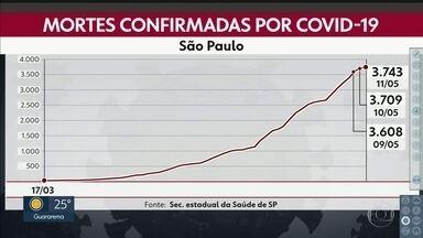 Estado de São Paulo tem 3.743 vítimas por causa do novo coronavírus - A maioria das mortes foi de pessoas com mais de 60 anos, mesmo assim, mais de mil eram mais novos.