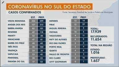 RJ1 atualiza números confirmados de coronavírus no Sul do Rio - Angra dos Reis, Resende, Mendes, Valença e Volta Redonda registraram aumento no número de casos.