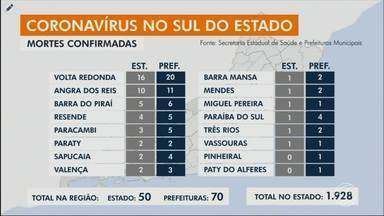 RJ1 atualiza casos confirmados de coronavírus no Sul do Rio - Paracambi registrou a quinta morte causada por Covid-19.