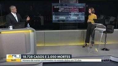 Estado ultrapassa triste marca de mortes pela Covid-19 - Rio de Janeiro tem mais de dois mil mortos pela doença