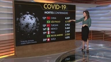 Brasil tem mais de 13 mil mortos por Covid-19 e mais de 188 mil casos da doença - O Ministério da Saúde confirmou mais 749 mortes, nas últimas 24 horas. Ao todo, já são 13.149 vítimas.