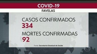 Comunidades do Rio têm quase 100 mortes por coronavírus - Rocinha tem o maior número: 98 casos e 23 mortes
