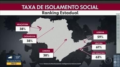 Isolamento continua baixo no estado - Apenas Ubatuba e São Sebastião têm mais de 60% em São Paulo.