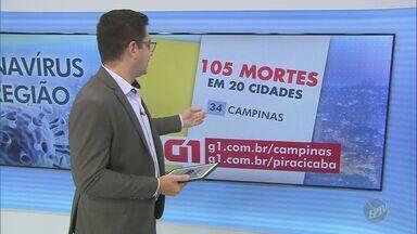 Região de Campinas tem 2.130 mil casos confirmados de coronavírus - O número de mortes chegou a 105 em 20 cidade atingidas pela Covid-19.