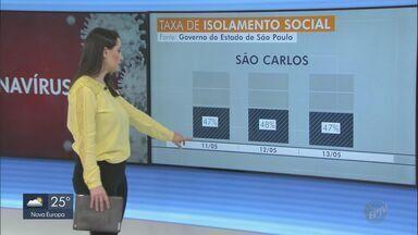 Adesão ao isolamento social na região de São Carlos fica abaixo dos 55% - Dados foram divulgados pelo Sistema de Monitoramento Inteligente (SIMI-SP) do Governo de São Paulo.