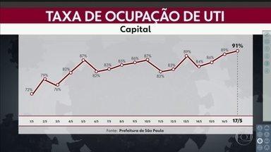 Taxa de ocupação de UTIs chega a 91% na capital - Estudo mostra que o pico da Covid-19 ainda não chegou. Secretário da Saúde da capital diz que o colapso pode chegar em 15 dias.