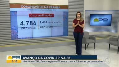 Paraíba tem 4.786 casos confirmados e 207 mortes por coronavírus - Pelo menos 439 novos casos e 13 mortes foram confirmados nas últimas 24 horas.