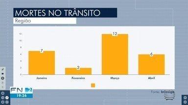 Região de Presidente Prudente registra 27 mortes no trânsito em 2020 - Dados são do Infosiga.