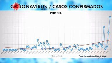 30 novos casos de Covid-19 em Cascavel - Esse foi o maior registro em um dia na cidade.