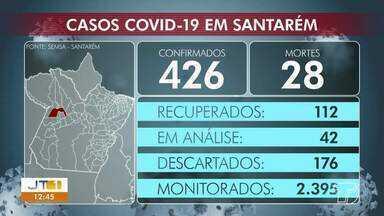 Acompanhe o número de casos positivos de coronavírus em Santarém - No município, são 426 casos confirmados e 28 mortes.