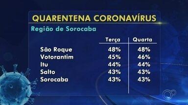 Veja os índices de isolamento na região de Sorocaba e Jundiaí - As duas ultimas sextas-feiras tiveram os números mais negativos de isolamento em Sorocaba (SP), o índice foi de 42%.