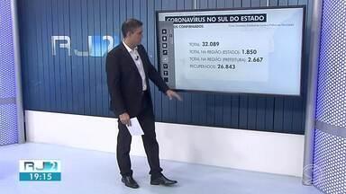 RJ2 atualiza casos confirmados de coronavírus no Sul do Rio - Há 2.670 infectados e 126 mortes por conta da doença.