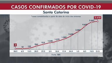 SC tem 5,6 mil casos de Covid-19 e quase 100 mortes pela doença - SC tem 5,6 mil casos de Covid-19 e quase 100 mortes pela doença