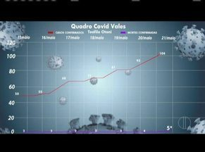 Gráfico mostra evolução de casos e óbitos por Covid-19 - Teófilo Otoni tem 104 casos confirmados e Governador Valadares tem 106.