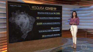 Brasil teria sete vezes mais infectados pelo coronavírus do que mostram dados oficiais - Uma pesquisa da Universidade Federal de Pelotas, com o Ibope, revelou que para cada caso confirmado de coronavírus no país existem outros sete casos que não estão nas estatísticas oficiais. O estudo foi feito, durante uma semana, em 133 municípios de todos os estados e do Distrito Federal.