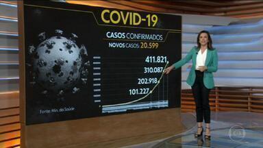 Coronavírus: Brasil passa de 25 mil mortos e 400 mil casos de Covid-19 - Ministério da Saúde confirmou 1.086 brasileiros mortos em 24 horas pela Covid-19, o maior número entre todos os países do mundo pelo 4º dia seguido. Foram mais de 20 mil casos confirmados da doença em um dia.