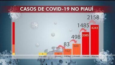 Confira os números da COVID-19 no Piauí - Confira os números da COVID-19 no Piauí