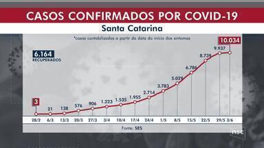 Santa Catarina ultrapassa 10 mil casos de Covid-19 e registra 152 mortes - Santa Catarina ultrapassa 10 mil casos de Covid-19 e registra 152 mortes
