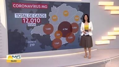 Coronavírus avança em MG - Número de casos confirmados supera a marca de 12 mil.