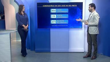 Rio Preto ultrapassa os 800 casos de coronavírus ao ter 45 novos infectados em um dia - São José do Rio Preto (SP) registrou novos 45 casos de coronavírus nas últimas 24 horas e chegou a 806 infectados no total, desde o início da pandemia da cidade. A informação foi confirmada pela Secretaria da Saúde na manhã desta quinta-feira (4).