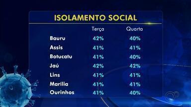 Centro-oeste paulista segue abaixo da meta de isolamento social - Mesmo com a flexibilização da quarentena, o isolamento social continua, mas nas cidades da região monitoradas o índice está bem abaixo da meta de 55%, proposta pelo governo do estado.