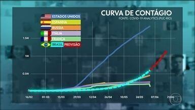 Pesquisadores avaliam os riscos para a abertura precoce do comércio em meio à pandemia - Reabertura das atividades de cidades do Brasil acontece enquanto a curva de contágio da Covid-19 aumenta.
