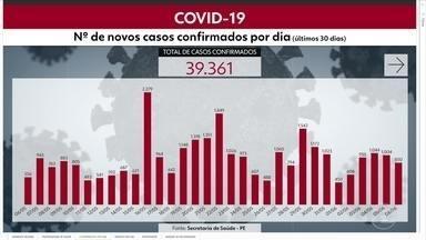 Pernambuco tem, ao todo, 39.361 casos de coronavírus confirmados e 3.270 mortes - Dados foram divulgados neste sábado (6) pelo governo
