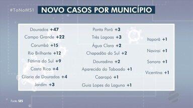 MS registra 136 casos de covid-19 nas últimas 24 horas - covid-19
