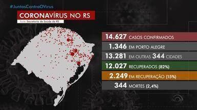RS tem 14627 casos confirmados de coronavírus e 344 mortes - Assista ao vídeo.
