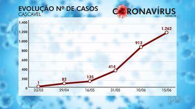 Cascavel registrou quatro mortes por COVID-19 em 24 horas - 20 pessoas já perderam a vida por causa do coronavírus em Cascavel, na região oeste do Paraná.