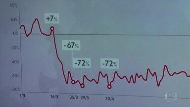 Levantamento mostra que motoristas percorrem menores distâncias durante quarentena em SP - Entre 25 de março, quando começou a quarentena, e 10 de abriu a queda no deslocamento chegou a 72%.