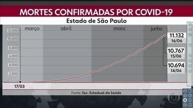 São Paulo registra novos recordes no registro de casos de Covid-19 - Número de mortes por covid-19 passou a marca dos 11 milSão Paulo registrou novos recordes no registro de casos e de mortes por coronavírus nas últimas 24 horas.