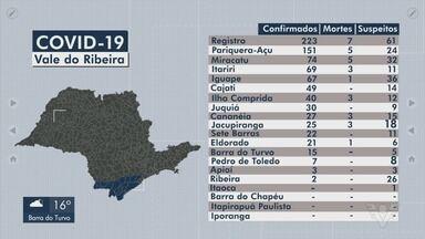 Vale do Ribeira registra mais de 800 casos de Covid-19 - Cidades da região confirmaram novos casos da doença.